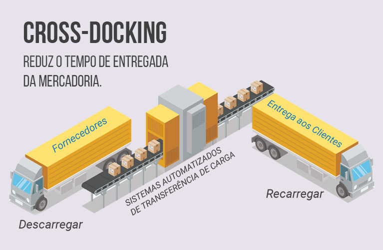 Sistema Cross-Docking